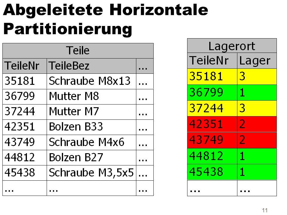 11 Abgeleitete Horizontale Partitionierung