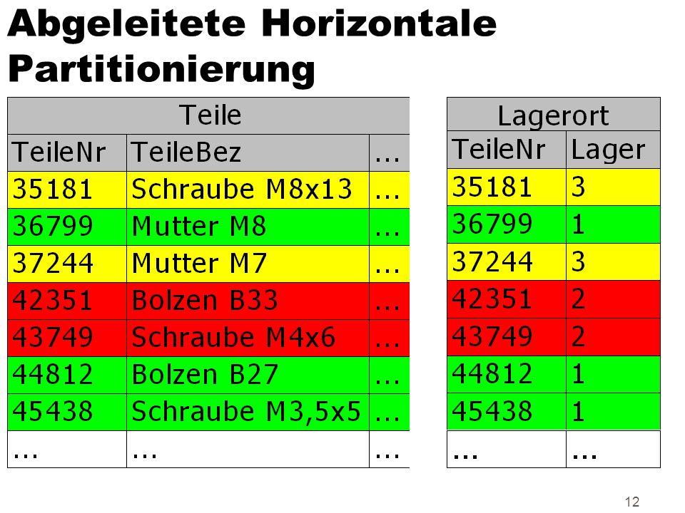 12 Abgeleitete Horizontale Partitionierung