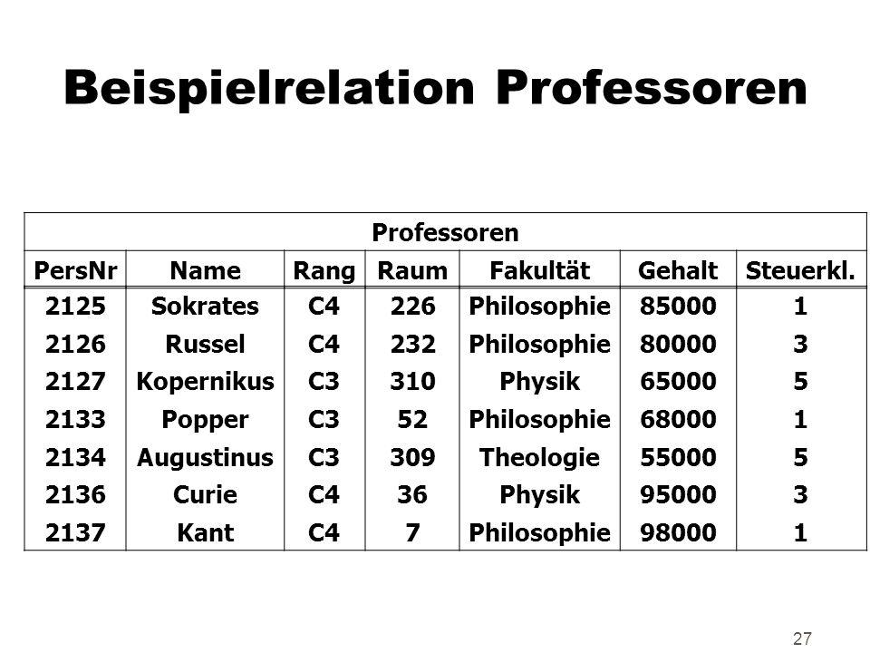 27 Beispielrelation Professoren Professoren PersNrNameRangRaumFakultätGehaltSteuerkl. 2125SokratesC4226Philosophie850001 2126RusselC4232Philosophie800