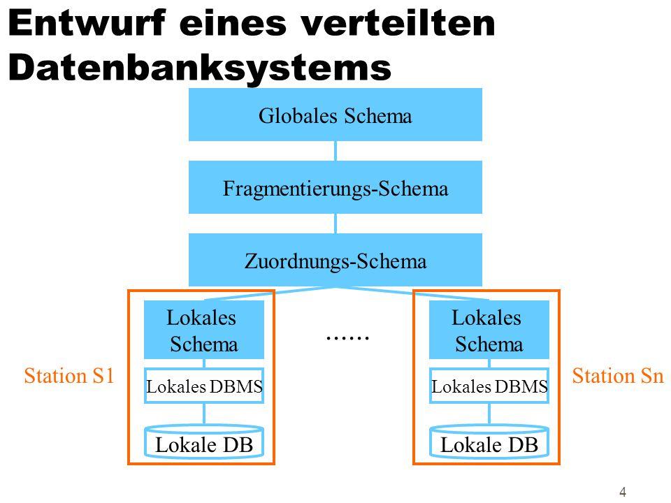 4 Entwurf eines verteilten Datenbanksystems Globales Schema Fragmentierungs-Schema Zuordnungs-Schema Lokales Schema Lokales Schema...... Lokales DBMS