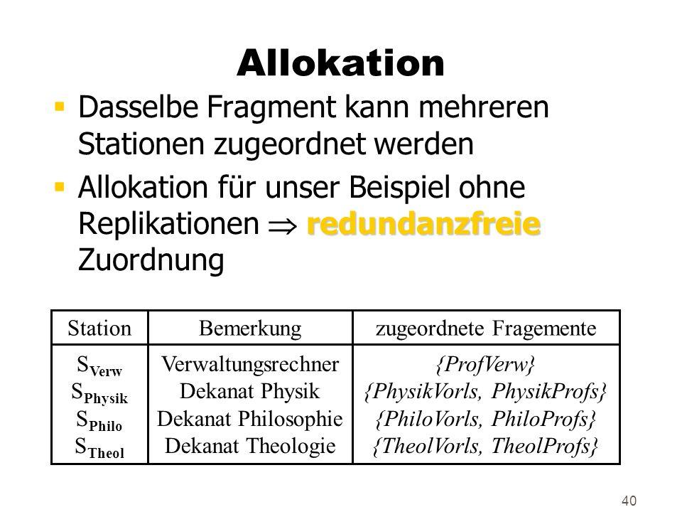 40 Allokation Dasselbe Fragment kann mehreren Stationen zugeordnet werden redundanzfreie Allokation für unser Beispiel ohne Replikationen redundanzfre