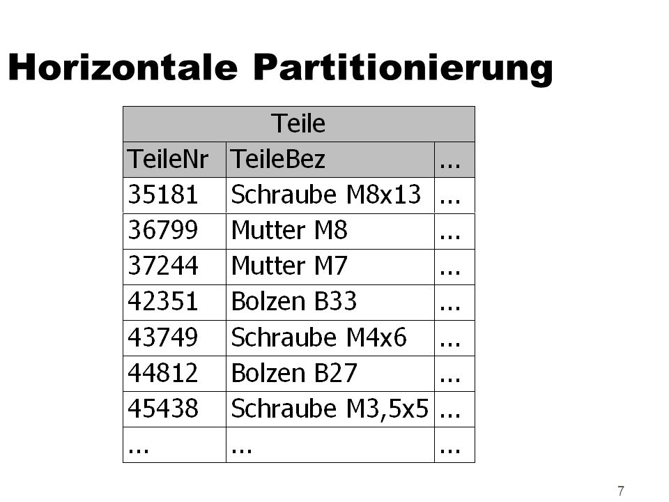 7 Horizontale Partitionierung