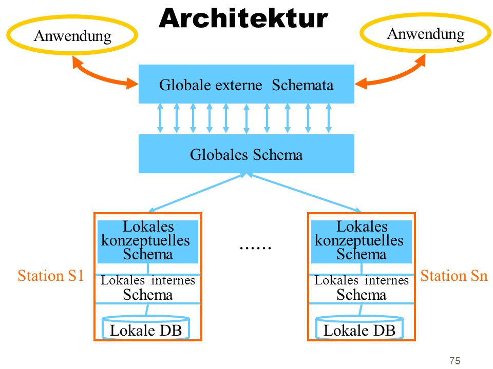 75 Architektur Globale externe Schemata Globales Schema...... Lokales konzeptuelles Schema Lokales internes Schema Lokale DB Station S1Station Sn Anwe
