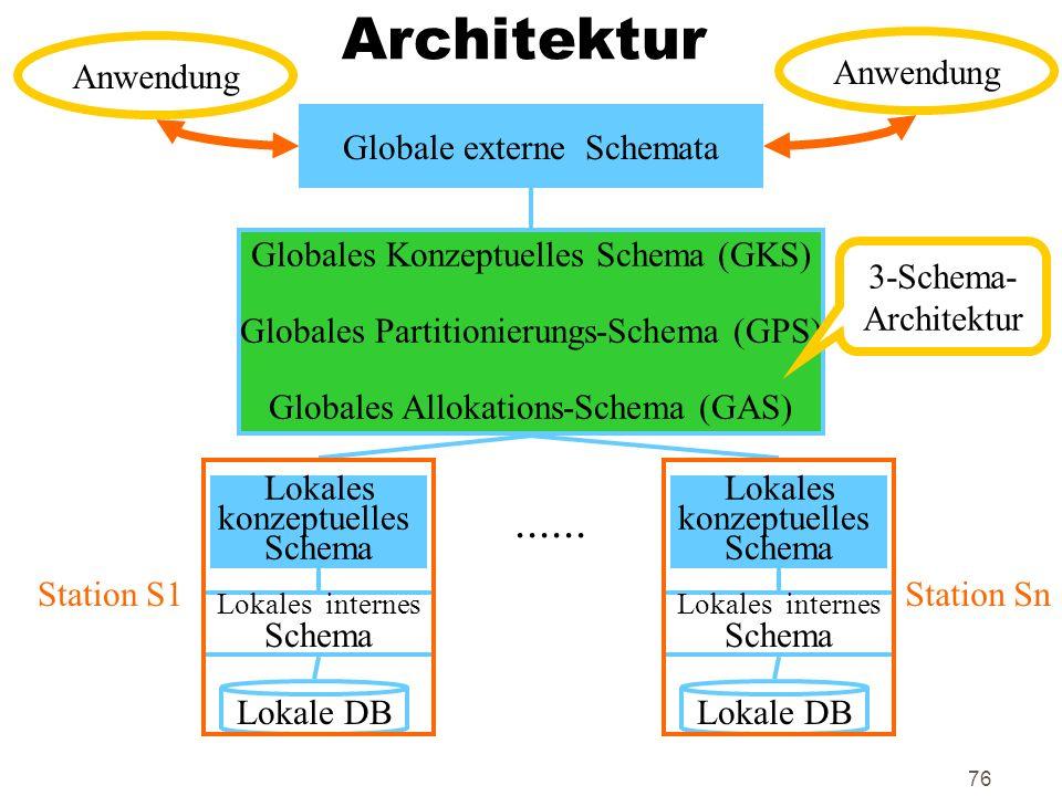 76 Architektur Globale externe Schemata Globales Konzeptuelles Schema (GKS) Globales Partitionierungs-Schema (GPS) Globales Allokations-Schema (GAS)..