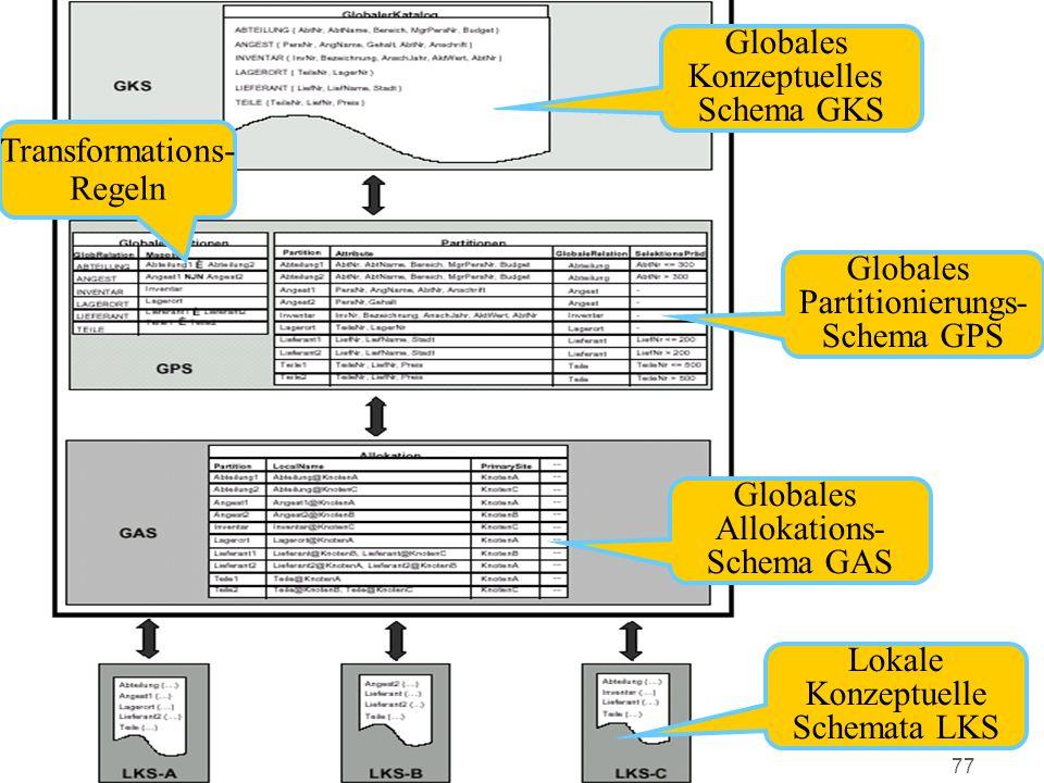 77 Globales Konzeptuelles Schema GKS Globales Partitionierungs- Schema GPS Globales Allokations- Schema GAS Lokale Konzeptuelle Schemata LKS Transform