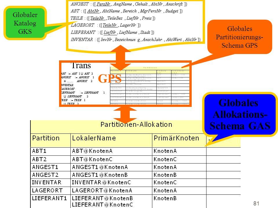 81 Trans GPS Globaler Katalog GKS Globales Partitionierungs- Schema GPS Globales Allokations- Schema GAS