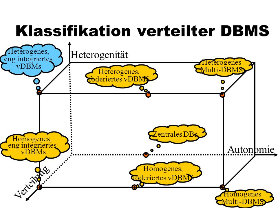 82 Klassifikation verteilter DBMS Autonomie Heterogenität Verteilung Zentrales DBs Heterogenes Multi-DBMS Heterogenes, föderiertes vDBMS Heterogenes,