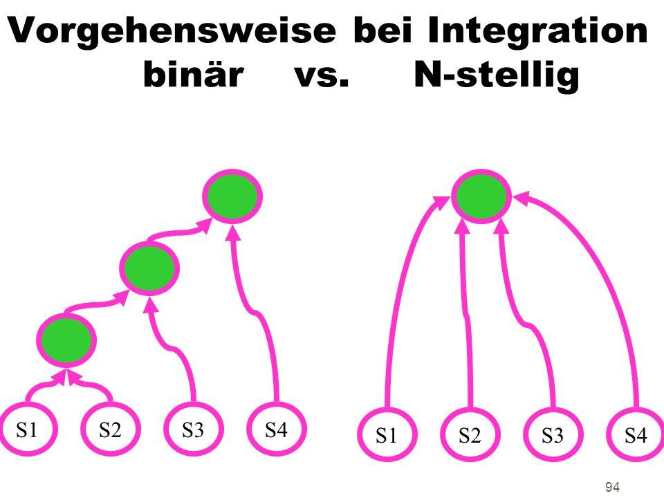 94 Vorgehensweise bei Integration binär vs. N-stellig S1S2S3S4 S1S2S3S4