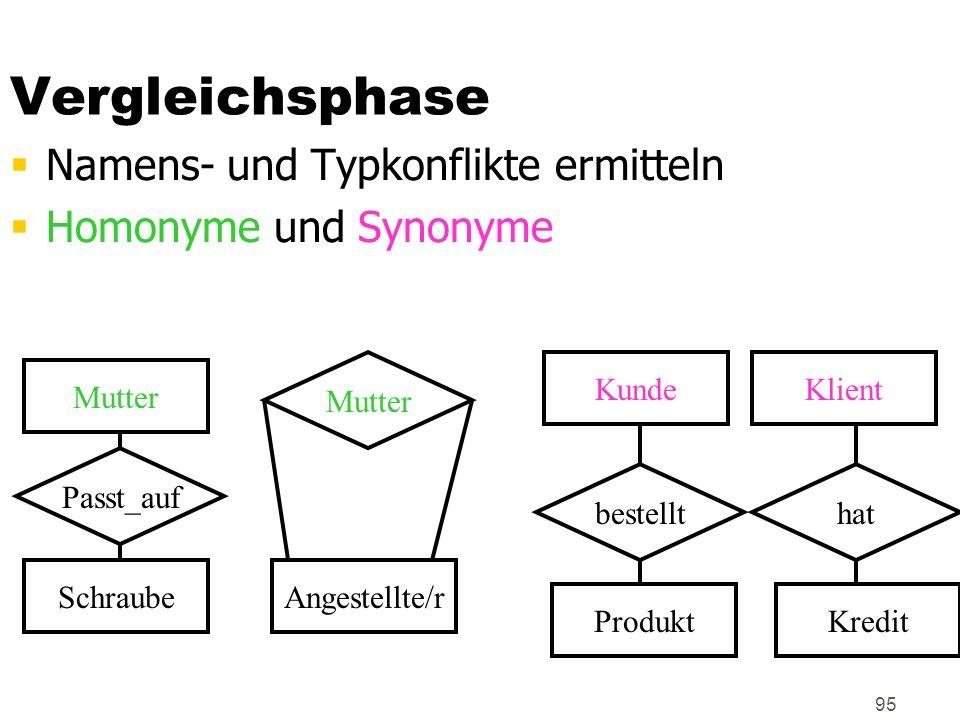 95 Vergleichsphase Namens- und Typkonflikte ermitteln Homonyme und Synonyme Mutter SchraubeAngestellte/r Mutter Passt_auf KundeKlient bestellthat Prod