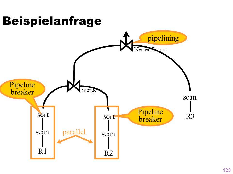 123 Beispielanfrage R1 scan R3 scan sort R2 scan sort merge Nested Loops parallel Pipeline breaker Pipeline breaker pipelining