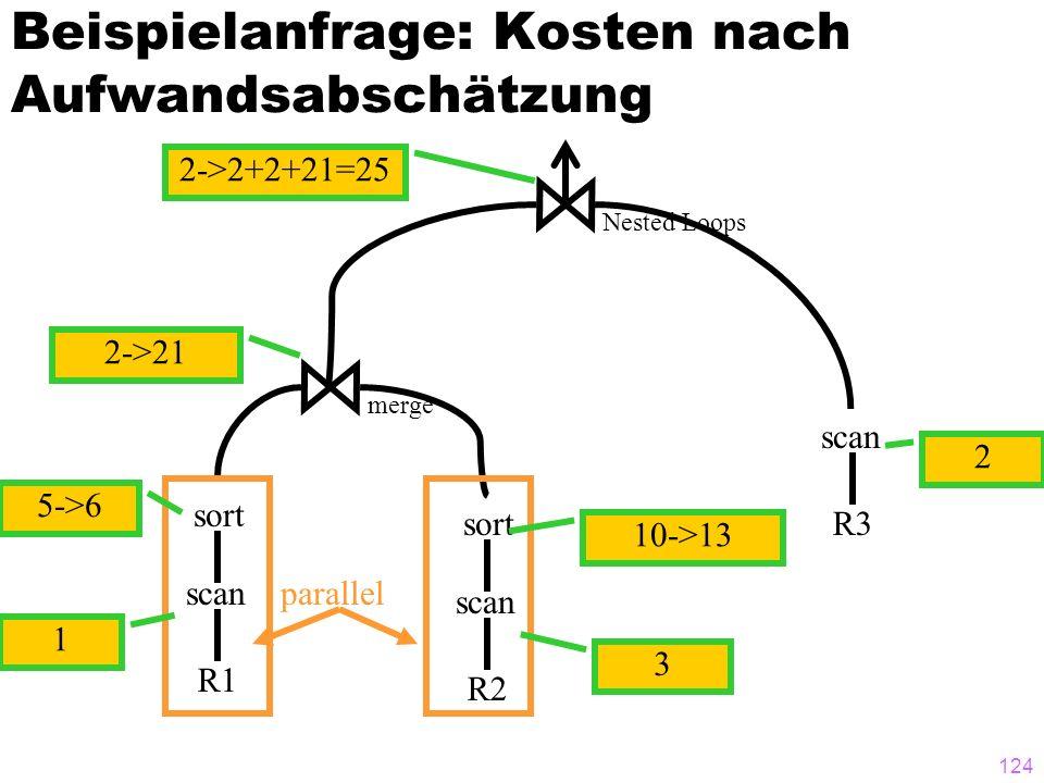 124 Beispielanfrage: Kosten nach Aufwandsabschätzung R1 scan R3 scan sort R2 scan sort merge Nested Loops parallel 3 2 10->13 5->6 1 2->21 2->2+2+21=2