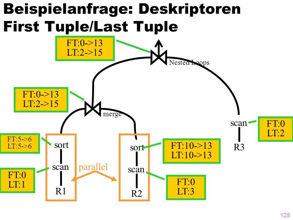 125 Beispielanfrage: Deskriptoren First Tuple/Last Tuple R1 scan R3 scan sort R2 scan sort merge Nested Loops parallel FT:0 LT:3 FT:0 LT:2 FT:10->13 L
