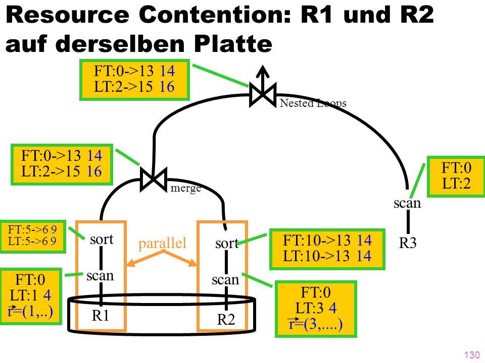 130 Resource Contention: R1 und R2 auf derselben Platte R1 scan R3 scan sort R2 scan sort merge Nested Loops parallel FT:0 LT:3 4 r=(3,....) FT:0 LT:2
