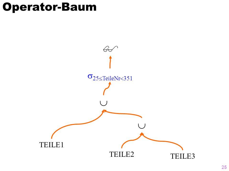 25 Operator-Baum 25 TeileNr 351 TEILE1 TEILE2 TEILE3