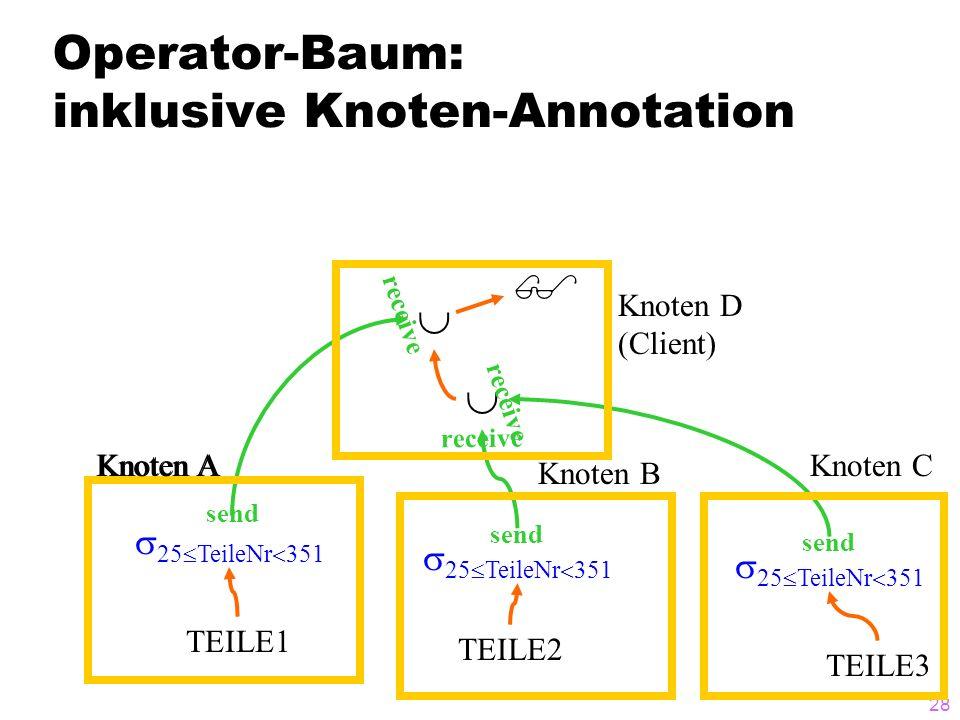 28 Operator-Baum: inklusive Knoten-Annotation TEILE1 TEILE2 TEILE3 25 TeileNr 351 Knoten A Knoten B Knoten C Knoten D (Client) send receive send recei