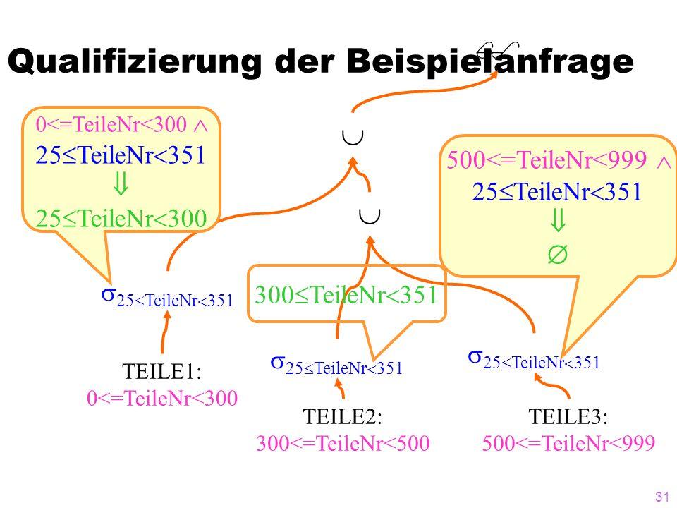 31 Qualifizierung der Beispielanfrage TEILE1: 0<=TeileNr<300 TEILE2: 300<=TeileNr<500 TEILE3: 500<=TeileNr<999 25 TeileNr 351 500<=TeileNr<999 25 Teil