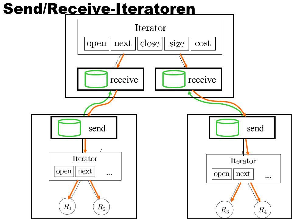 42 Send/Receive-Iteratoren receive send