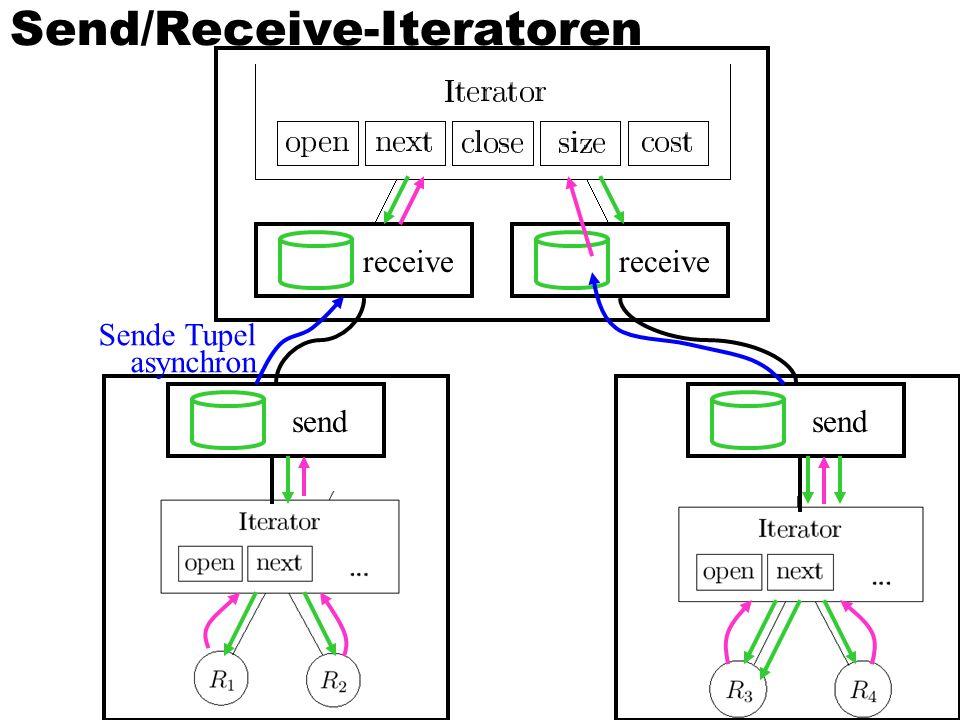 43 Send/Receive-Iteratoren receive send Sende Tupel asynchron