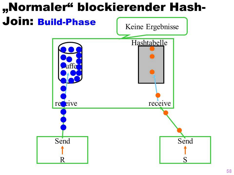 58 Normaler blockierender Hash- Join: Build-Phase Send R Send S receive Puffer Hashtabelle Keine Ergebnisse