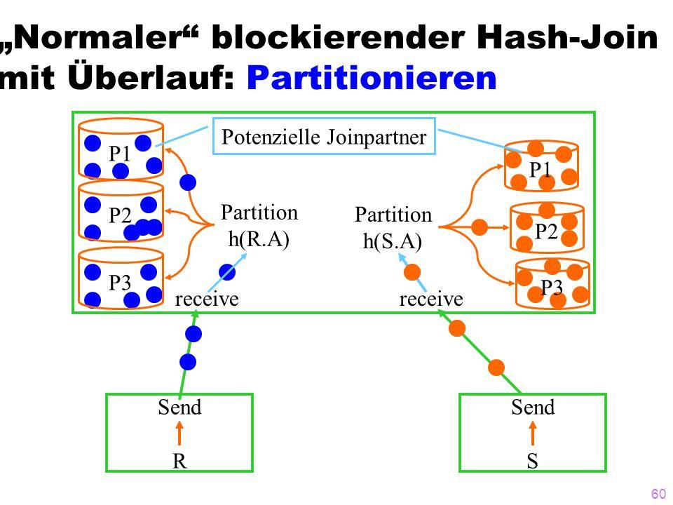 60 Normaler blockierender Hash-Join mit Überlauf: Partitionieren Send R Send S receive P1 P2P3 Partition h(R.A) P1 P2 P3 Partition h(S.A) receive Pote