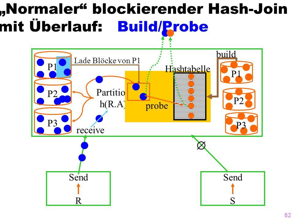 62 Normaler blockierender Hash-Join mit Überlauf: Build/Probe Send R Send S receive P1 P2P3 Partition h(R.A) P1 P2 P3 build Hashtabelle probe Lade Blö