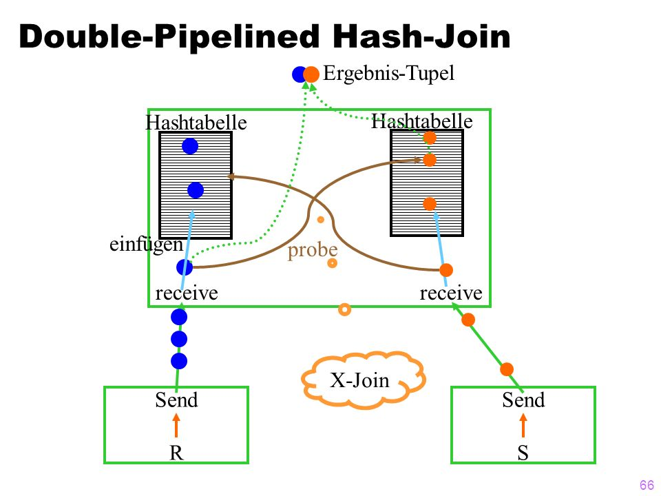 66 Double-Pipelined Hash-Join Send R Send S receive Hashtabelle probe einfügen Hashtabelle Ergebnis-Tupel X-Join