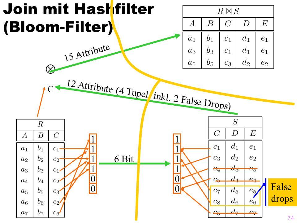 74 1 1 1 1 0 0 1 1 1 1 0 0 False drops C 6 Bit 12 Attribute (4 Tupel, inkl. 2 False Drops) 15 Attribute Join mit Hashfilter (Bloom-Filter)