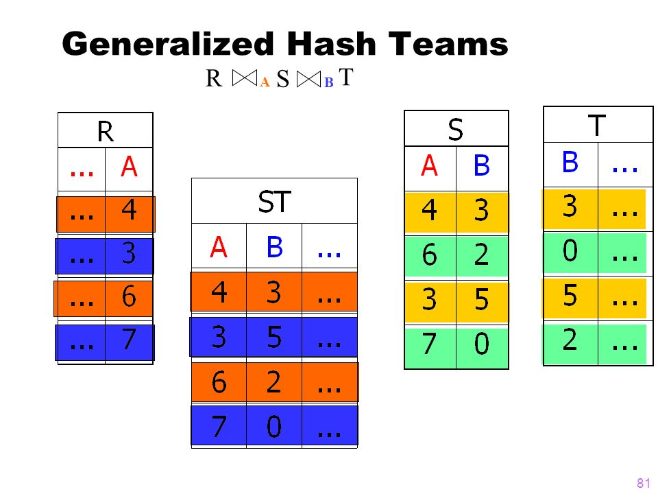 81 Generalized Hash Teams R B A S T