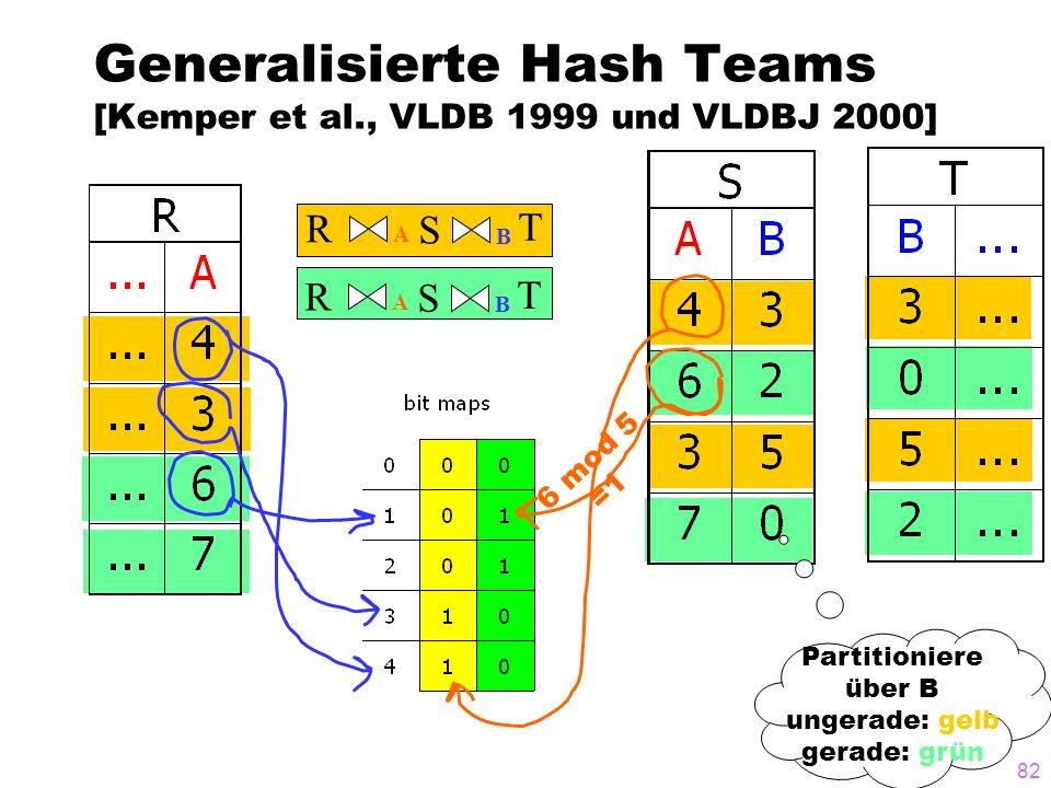 82 Generalisierte Hash Teams [Kemper et al., VLDB 1999 und VLDBJ 2000] R B A S T R B A S T 6 mod 5 =1 Partitioniere über B ungerade: gelb gerade: grün