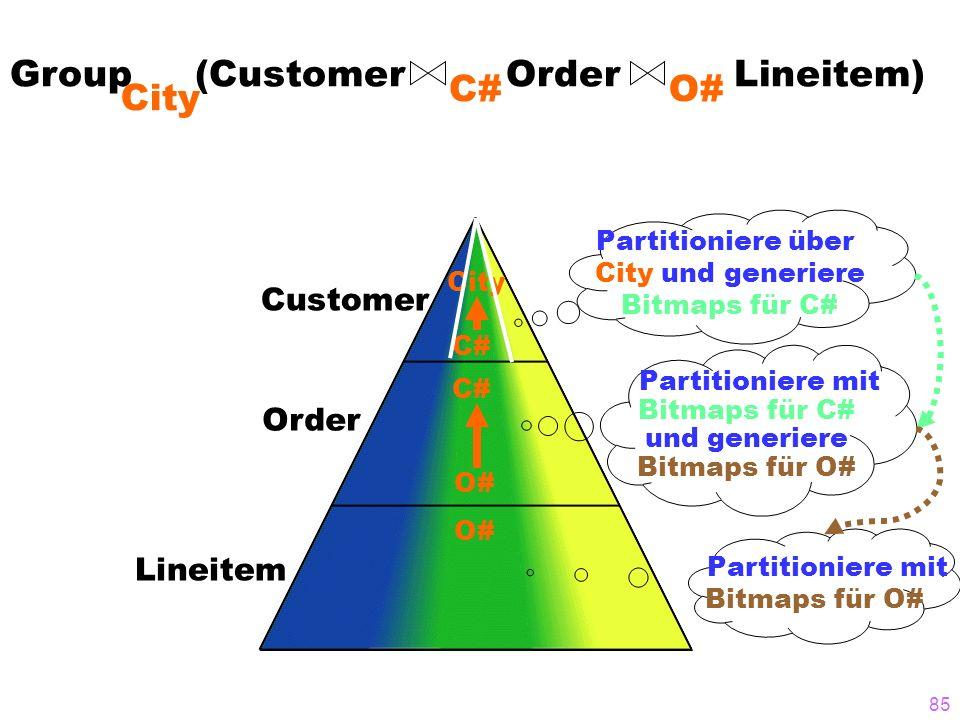 85 Group (Customer Order Lineitem) C# City O# Customer Order Lineitem O# C# City C# O# Partitioniere über City und generiere Bitmaps für C# Partitioni