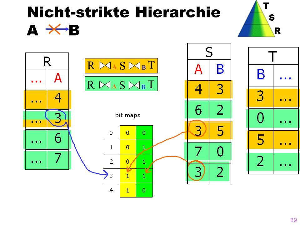 89 Nicht-strikte Hierarchie A B R B A S T R B A S T T S R