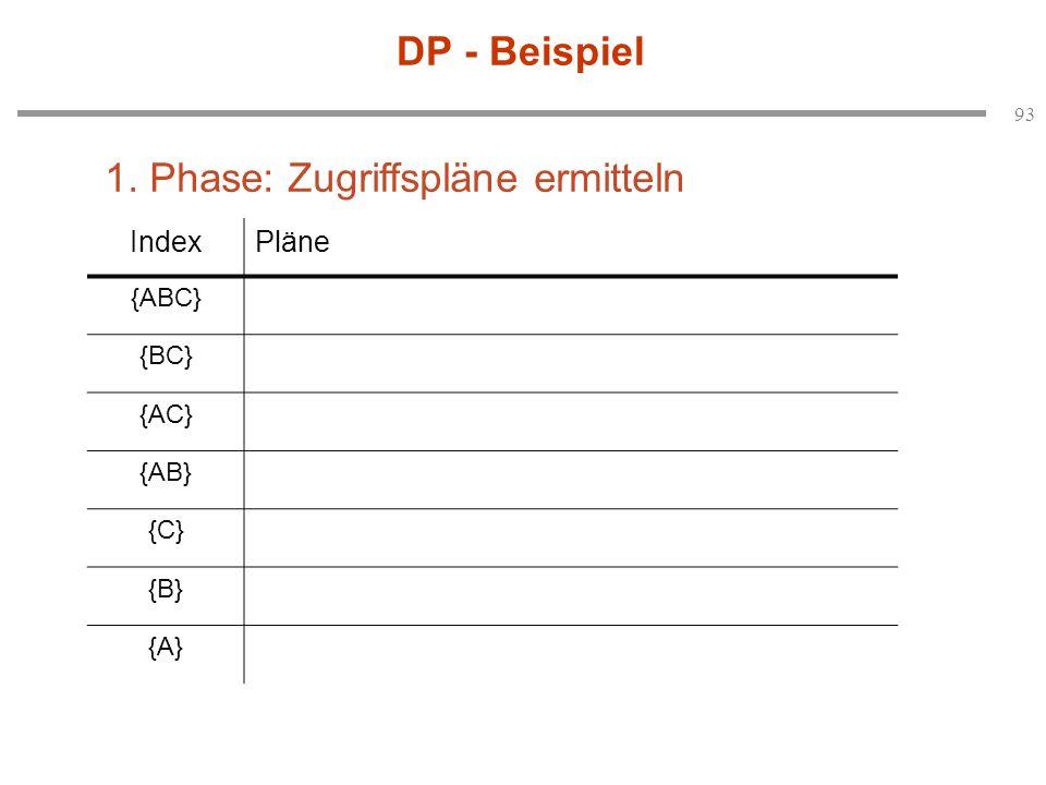 93 DP - Beispiel IndexPläne {ABC} {BC} {AC} {AB} {C} {B} {A} 1. Phase: Zugriffspläne ermitteln