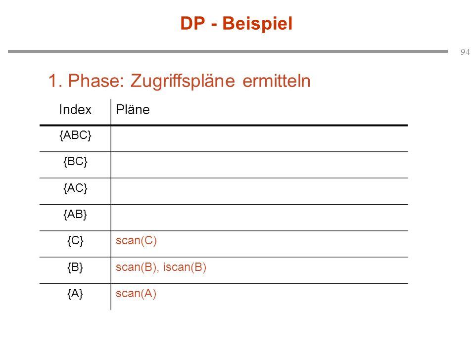 94 DP - Beispiel IndexPläne {ABC} {BC} {AC} {AB} {C}scan(C) {B}scan(B), iscan(B) {A}scan(A) 1. Phase: Zugriffspläne ermitteln