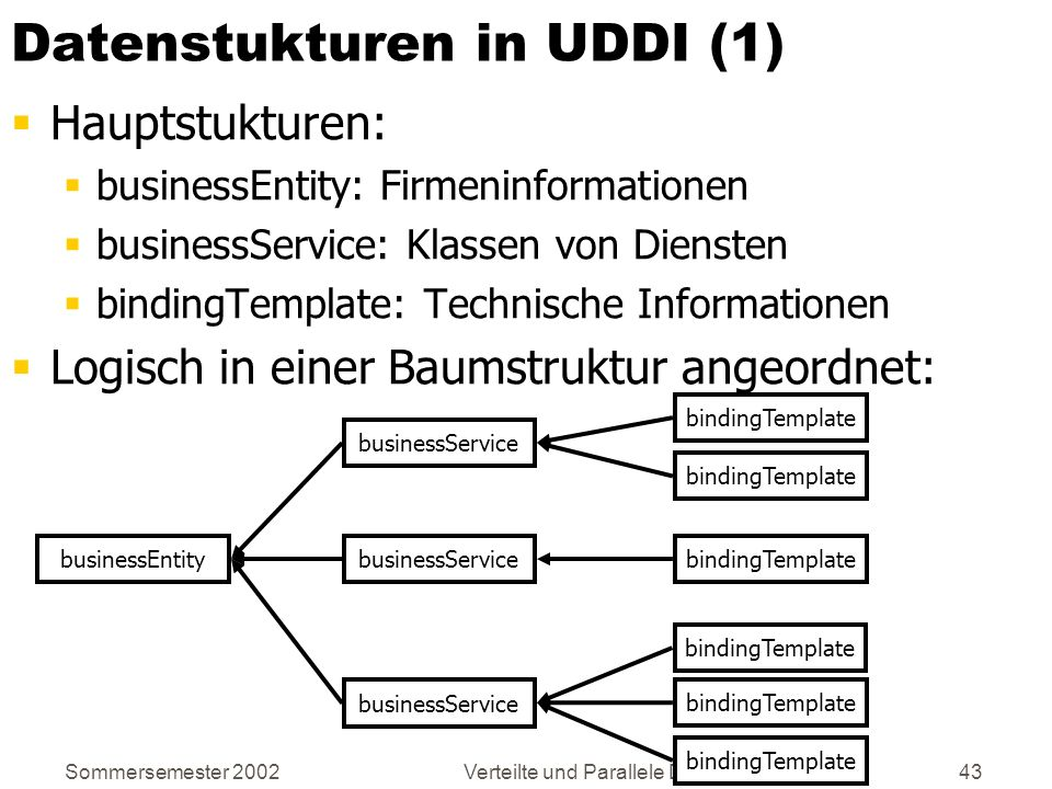 Sommersemester 2002Verteilte und Parallele DBMS43 Datenstukturen in UDDI (1) Hauptstukturen: businessEntity: Firmeninformationen businessService: Klas
