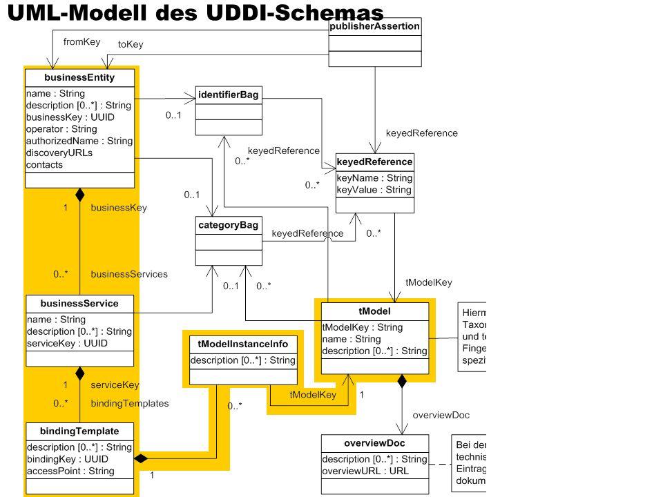Sommersemester 2002Verteilte und Parallele DBMS46 UML-Modell des UDDI-Schemas