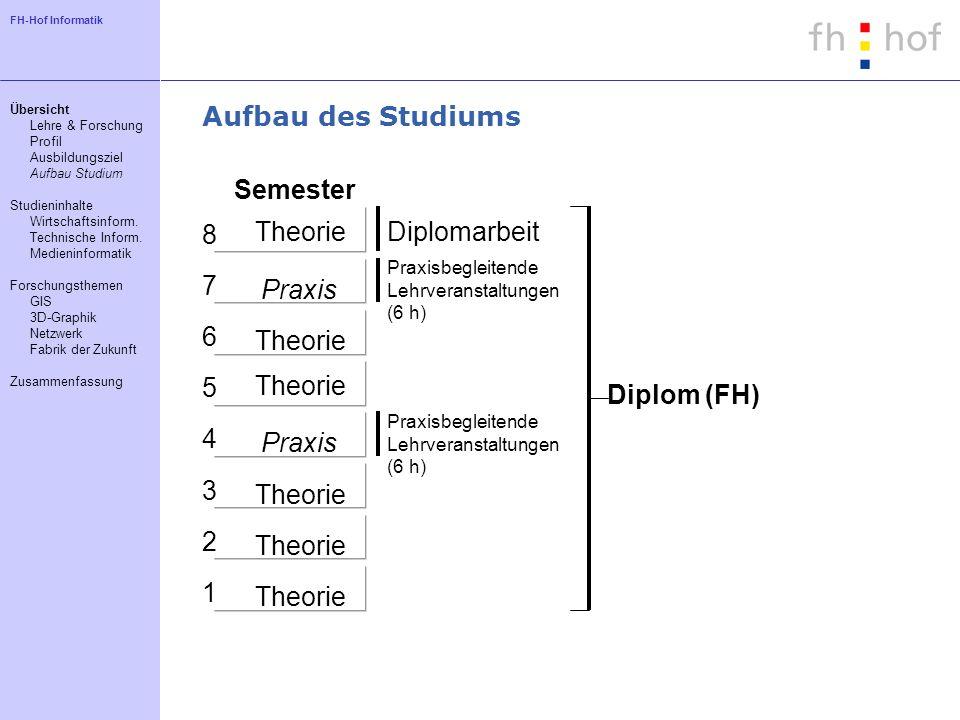 FH-Hof Informatik Aufbau des Studiums 1 4 5 6 7 8 3 2 Theorie Praxis Semester Diplomarbeit Praxisbegleitende Lehrveranstaltungen (6 h) Praxisbegleiten