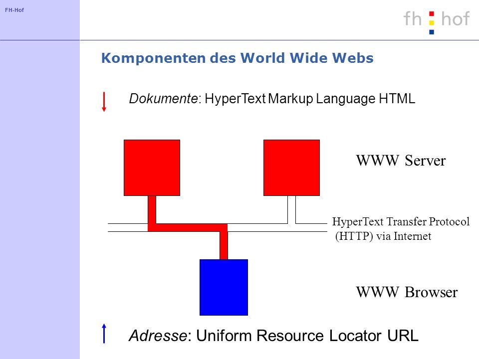 FH-Hof Komponenten des World Wide Webs WWW Browser HyperText Transfer Protocol (HTTP) via Internet WWW Server Dokumente: HyperText Markup Language HTM