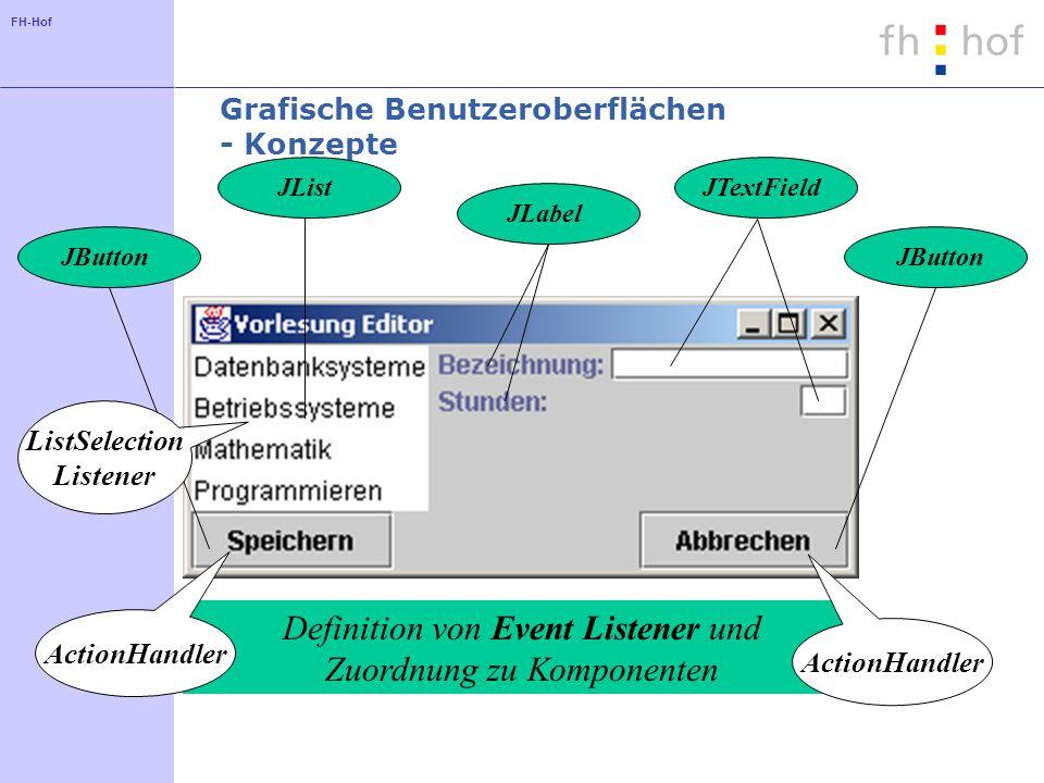 FH-Hof Unterklasse der Klasse JFrame als Hauptfenster einer Anwendung Komponenten werden in den ContentPane eingefügt WESTCENTER SOUTH Anordnung der Komponenten mit Hilfe eines Layout Manager Einfügen der Komponenten entsprechend des gewählten Layouts Grafische Benutzeroberflächen - Konzepte JLabelJTextFieldJListJButton Definition von Event Listener und Zuordnung zu Komponenten ActionHandler ListSelection Listener