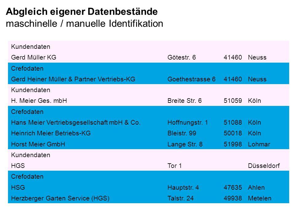 Abgleich eigener Datenbestände maschinelle / manuelle Identifikation Kundendaten Gerd Müller KGGötestr. 641460Neuss Crefodaten Gerd Heiner Müller & Pa
