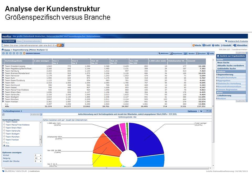 Analyse der Kundenstruktur regional in Kartendarstellung Datenbasis Graphik: Handelsregisterfirmen (MARKUS) Analyseverfahren: Durchdringung Zielbranche Gesamtpotenzial Zielbranche 56 Firmen (nur Handelsregister), davon sind 23 Firmen bekannt, in Markdorf ist die Durchdringung am höchsten.