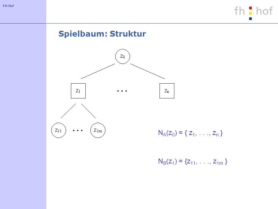 FH-Hof Spielbaum: Struktur N A (z 0 ) = { z 1,..., z n } N B (z 1 ) = {z 11,..., z 1m }