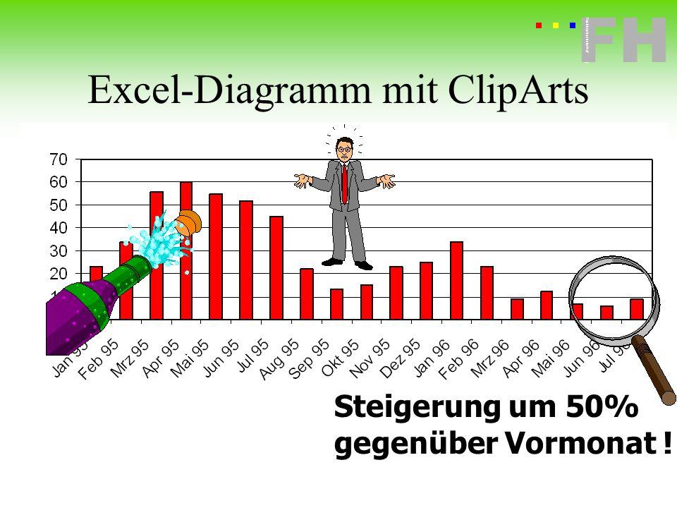 Fachhochschule Hof FH Fachhochschule Hof Steigerung um 50% gegenüber Vormonat ! Excel-Diagramm mit ClipArts