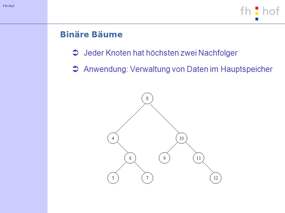 FH-Hof Binäre Bäume Jeder Knoten hat höchsten zwei Nachfolger Anwendung: Verwaltung von Daten im Hauptspeicher