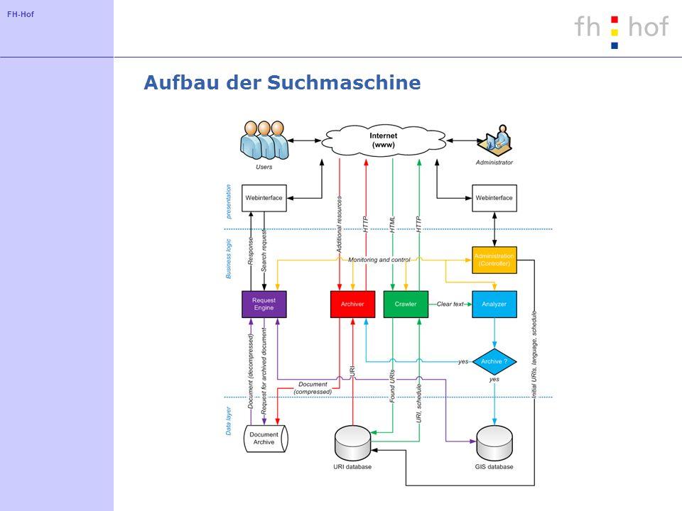 FH-Hof Aufbau der Suchmaschine