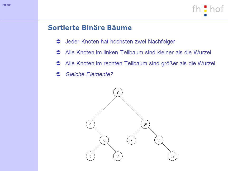FH-Hof Sortierte Binäre Bäume Jeder Knoten hat höchsten zwei Nachfolger Alle Knoten im linken Teilbaum sind kleiner als die Wurzel Alle Knoten im rechten Teilbaum sind größer als die Wurzel Gleiche Elemente?