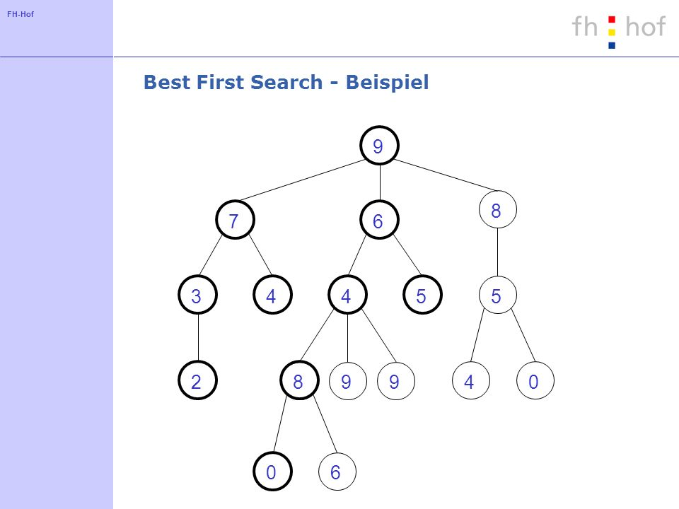 FH-Hof Best First Search - Beispiel 9 76 8 45 899 34 2 5 40 06