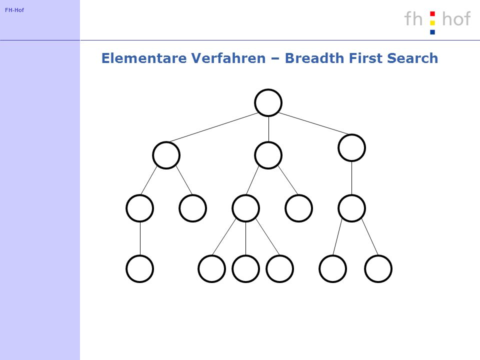 FH-Hof Elementare Verfahren – Breadth First Search
