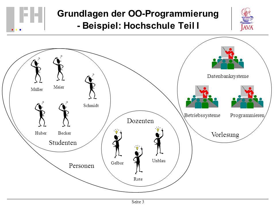 Seite 3 Grundlagen der OO-Programmierung - Beispiel: Hochschule Teil I ProgrammierenBetriebssysteme Datenbanksysteme Müller Meier HuberBecker Schmidt