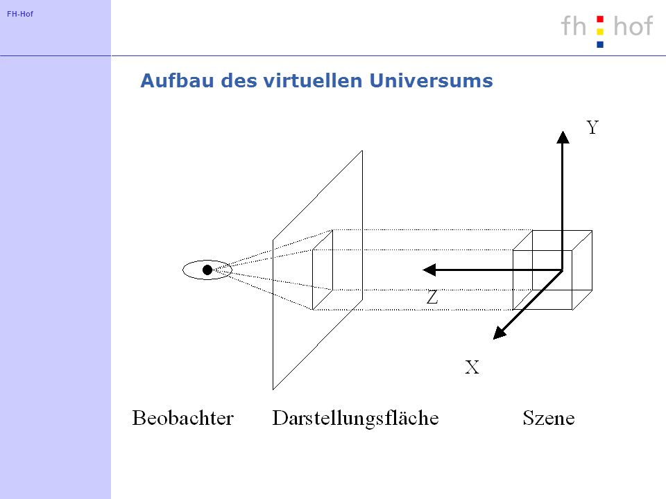 FH-Hof Aufbau des virtuellen Universums