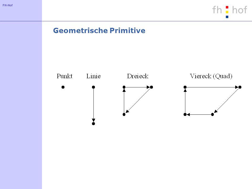FH-Hof Appearance: Konzept Ein Objekt der Klasse Appearance definiert die Darstellung einer Geometrie mit Hilfe von Objekten der folgenden Klassen: Die Darstellung von Punkten: PointAttributes Darstellung von Linien:LineAttribute Darstellung von Polygonen: PolygonAttributes.